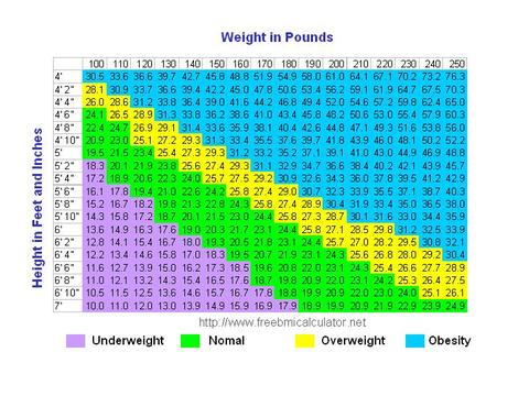 How much weight does height add? | SimplyShredded.com - Body ...